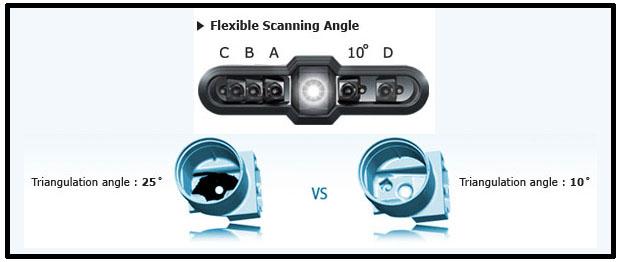 FLEXIBLE SCANNING ANGLE اسکنر سه بعدی حرفه ای REXCAN4