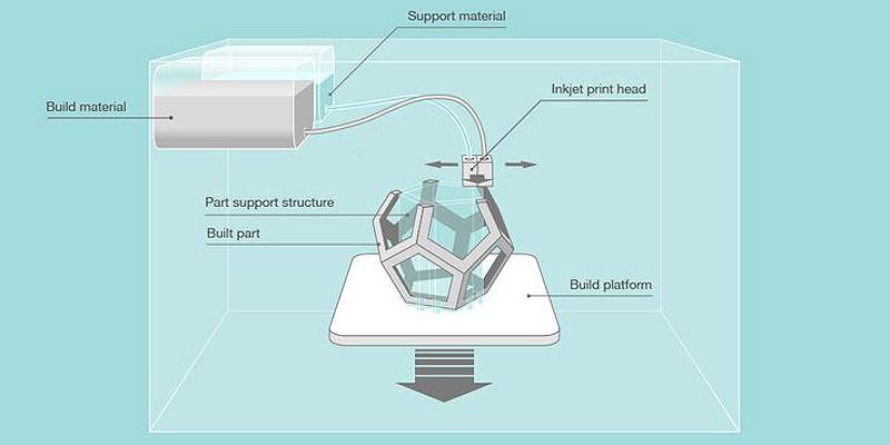 پرینت سه بعدی با روش Multi Jet Modeling پرینت سه بعدی با روش Multi Jet Modeling
